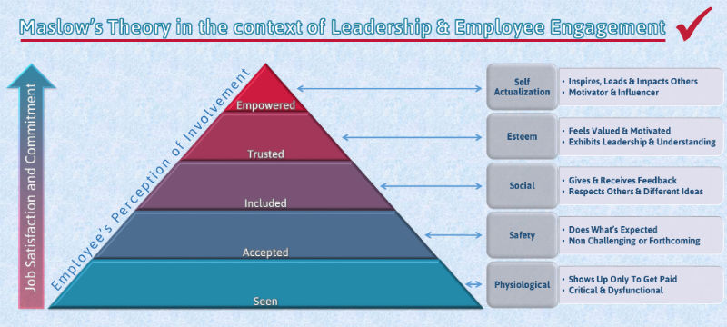 Maslow in the context of Employee Engagement and Leadership
